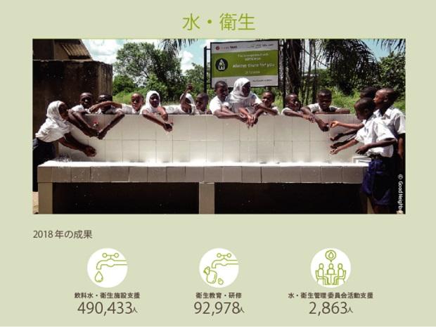 村2018年度の水、衛生分野の成果