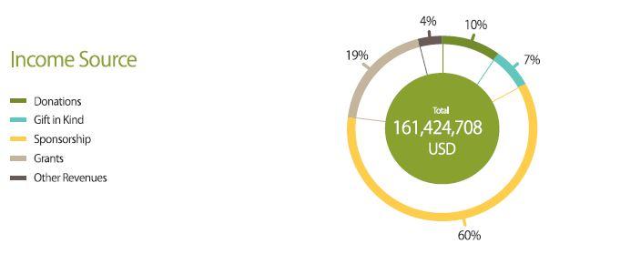 GNI2017年度Income