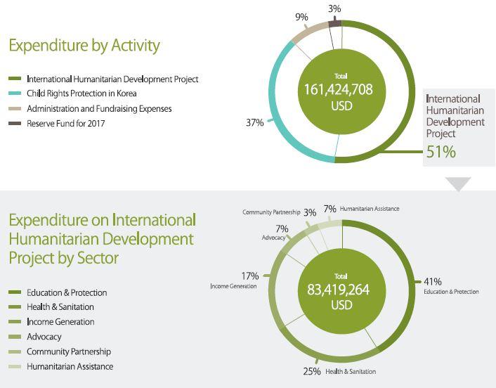 GNI2017年度expenditure